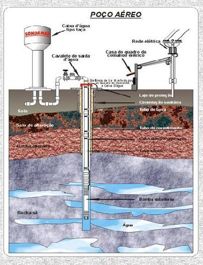 Poço-Artesiano-1